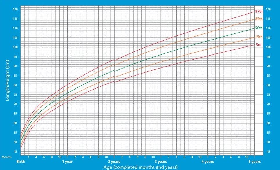 ac290032c8 Altezza e peso di neonati e bambini: cosa sono e come si calcolano i  percentili – e altre novità!